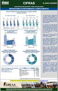 Bolivia: Importaciones de medicamentos y equipos médicos