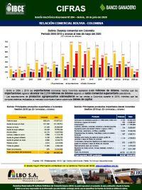 Relación Comercial Bolivia - Colombia
