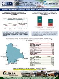 Bolivia: Movimiento de Carga por el Modo de Transporte Carretero