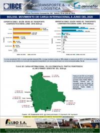 Bolivia: Movimiento de Carga Intenacional a junio del 2020