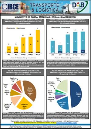 Boletín IBCE Transporte y Logística