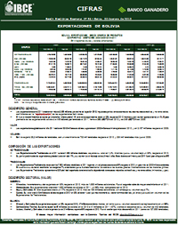 Exportaciones de Bolivia al 2011