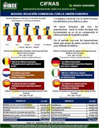 Bolivia: Relación Comercial con la Unión Europea