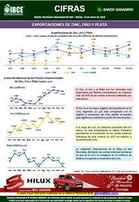 Exportaciones de Oro, Zinc y Plata