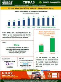 Bolivia: Importaciones de Vidrios y sus Manufacturas
