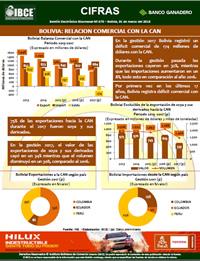 Bolivia: Relación Comercial con la CAN