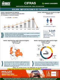 Bolivia: Importaciones de Cigarros