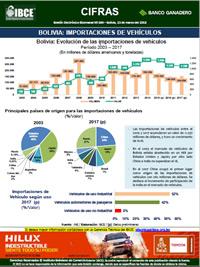 Bolivia: Importaciones de Vehículos