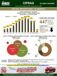 Bolivia: Importaciones de Muebles