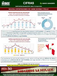 Bolivia: Exportaciones de carne bovina y pollo