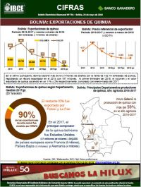 Bolivia: Exportaciones de Quinua