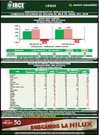 Comercio Exterior de Bolivia al mes de abril del 2018