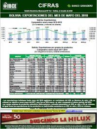 Bolivia: Exportaciones al mes de mayo del 2018