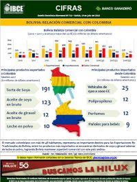 Bolivia: Relación Comercial con Colombia