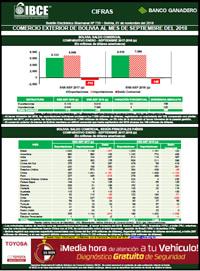 Comercio Exterior de Bolivia <br>al mes de septiembre del 2018