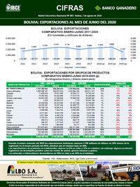 Bolivia: Exportaciones al mes de junio del 2020