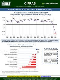 Bolivia: Variación del <br> Producto Interno Bruto (PIB)