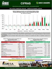 Relación Comercial <br> Bolivia-Emiratos Árabes Unidos
