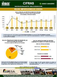 Bolivia: Importaciones de Cerveza