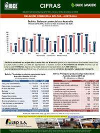 Relación comercial Bolivia - Australia