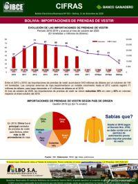 Bolivia: Importaciones de Prendas de Vestir