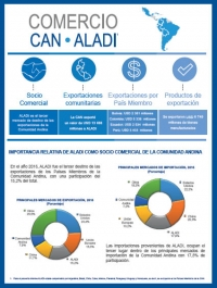 Comercio CAN-ALADI
