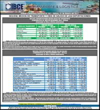 Bolivia: Modos de Transporte y Vías de Salida de las Exportaciones