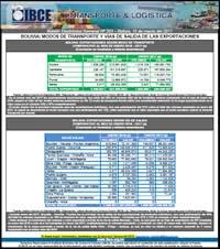 Bolivia: Modos de Transporte y Vías de Salida de las Exportaciones - Enero 2017