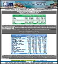Bolivia: Modos de Transporte y Vías de Salida de las Exportaciones al mes de marzo del 2017