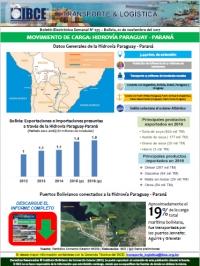 Movimiento de Carga: Hidrovía Paraguay - Paraná