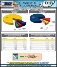Cifras del Comercio Exterior Boliviano 2017