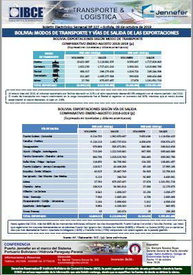 Bolivia: Modos de Transporte y Vías de Salida de la Exportaciones al mes de agosto de 2019
