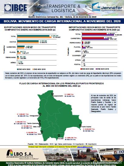 Bolivia: Movimiento de Carga Internacional a Noviembre del 2020